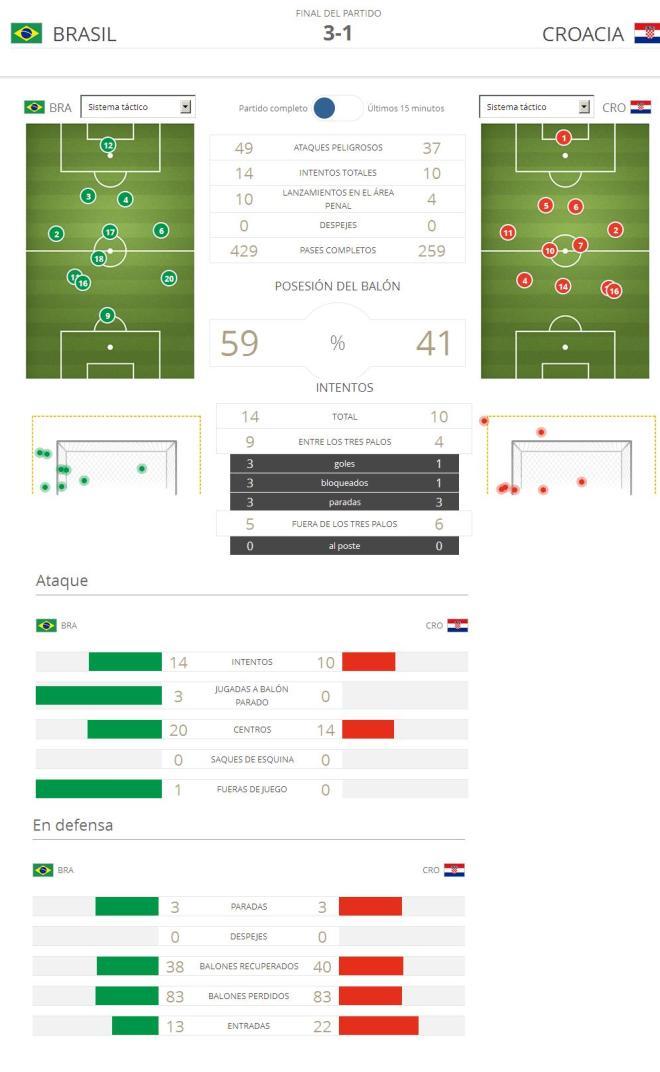 Estadísticas Brasil-Croacia