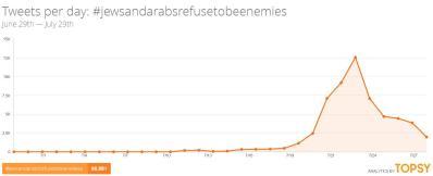 Fig. 2 Mensajes publicados en la última semana utilizando la etiqueta #jewsandarabsrefusetobeenemies.