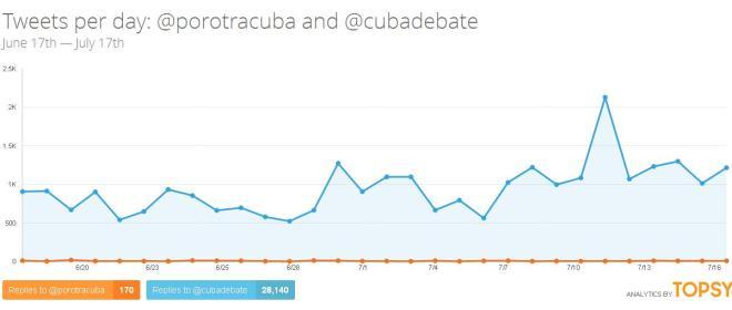 Fig 2. Comparación mensajes compartidos publicados pòr @porotracuba y @cubadebate