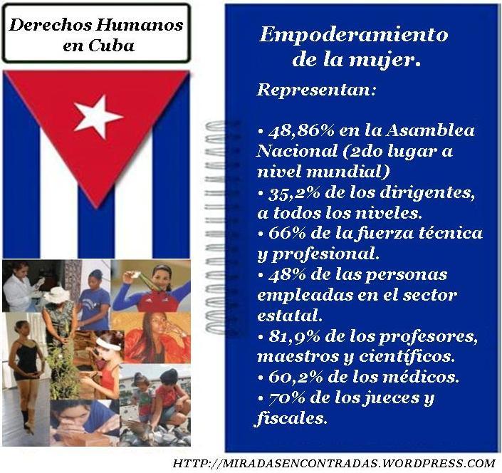 DD.HH. en Cuba
