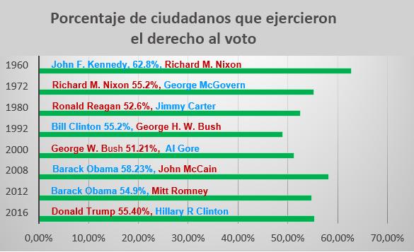porcentaje-voto-ciudadania-elecciones-eeuu